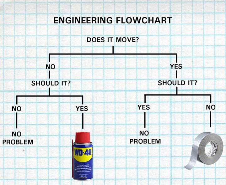 duct-take-wd40